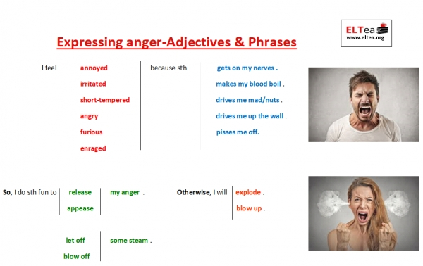 Expressing anger-Adjectives & Phrases